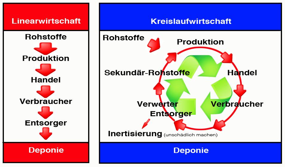 Produktionsketten, Kreislaufwirtschaft